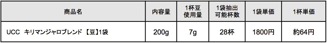 UCC キリマンジャロブレンド【豆】